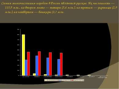 Самым многочисленным народом в России являются русские. Их численность — 115,...