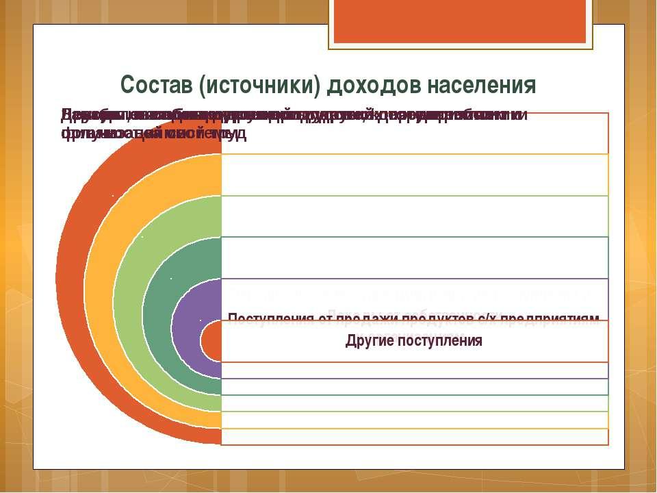 Состав (источники) доходов населения