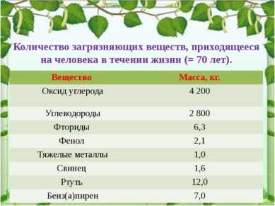 Количество загрязняющих веществ, приходящееся на человека в течении жизни (= ...