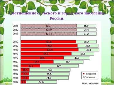 Соотношение сельского и городского населения России.