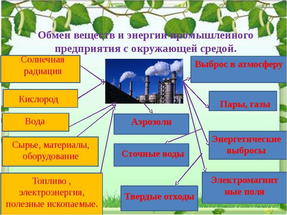 Обмен веществ и энергии промышленного предприятия с окружающей средой. Солнеч...