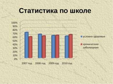 Статистика по школе