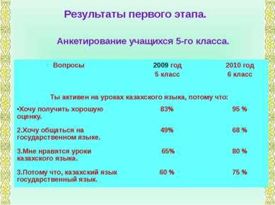Результаты первого этапа. Анкетирование учащихся 5-го класса. Вопросы год 5 к...
