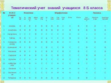 Тематический учет знаний учащихся 8 Б класса № Ф.И.О учащих-ся Фонетика Морфо...
