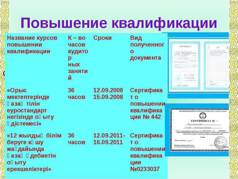 Повышение квалификации Название курсов повышении квалификации К – во часов ау...
