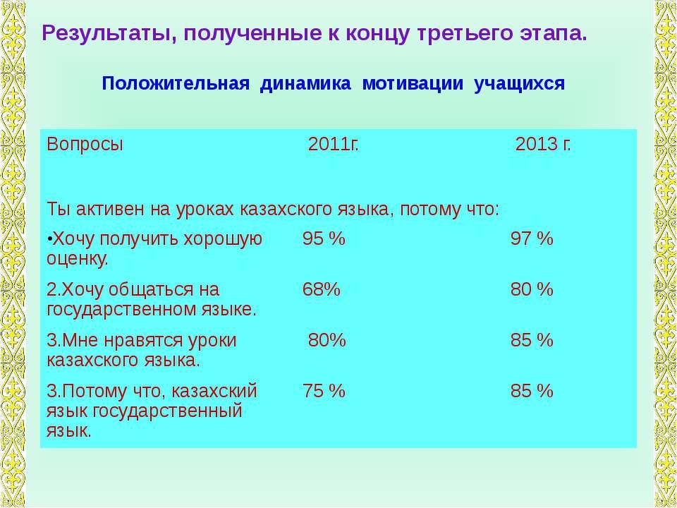 Результаты, полученные к концу третьего этапа. Положительная динамика мотивац...