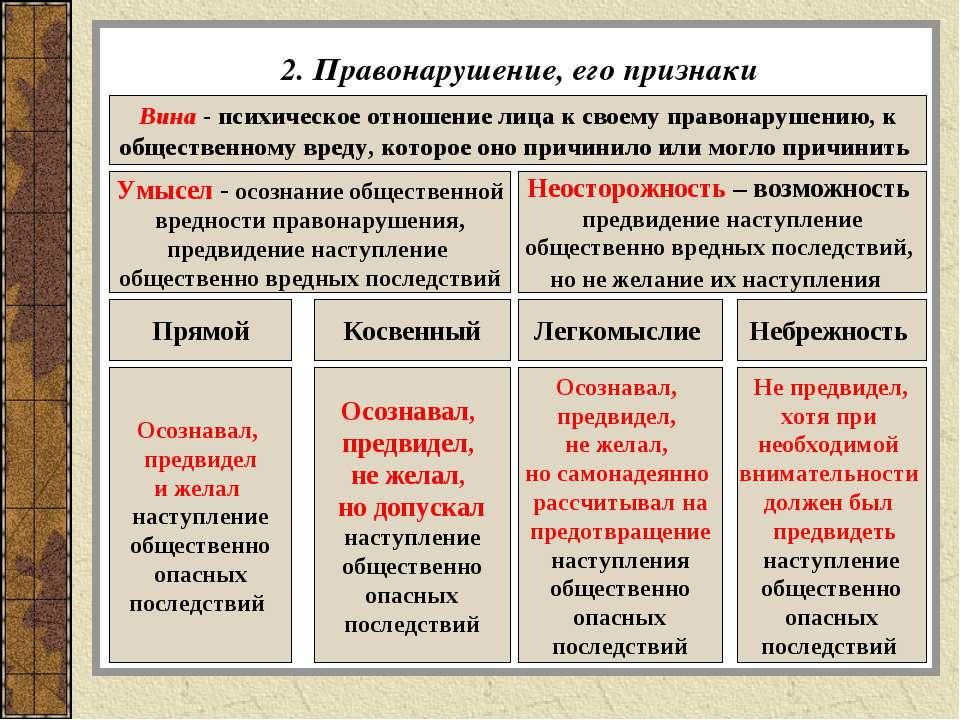2. Правонарушение, его признаки Вина - психическое отношение лица к своему пр...