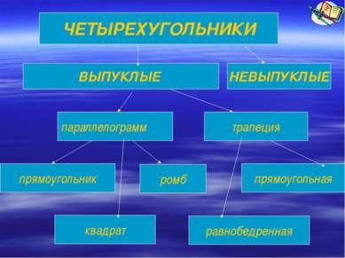 ЧЕТЫРЕХУГОЛЬНИКИ ВЫПУКЛЫЕ НЕВЫПУКЛЫЕ параллелограмм прямоугольник ромб трапец...