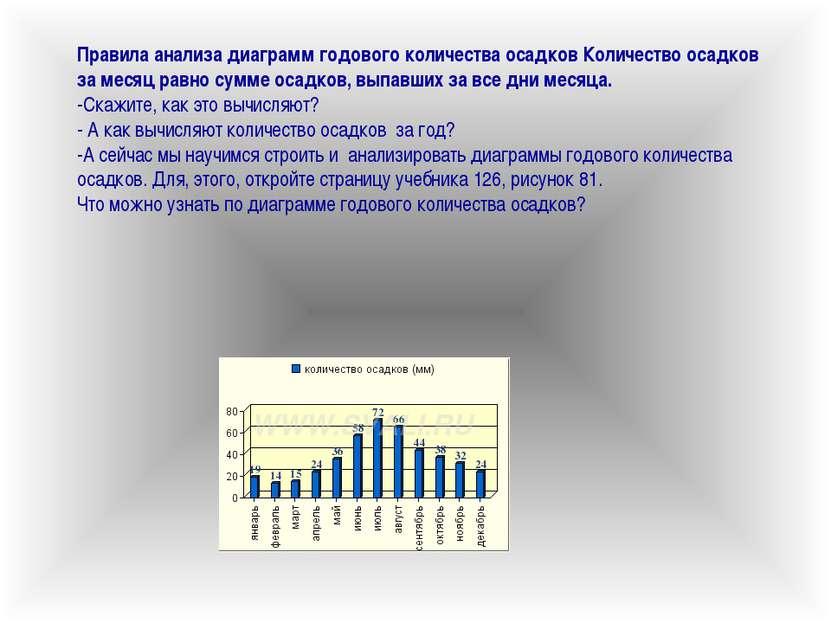 Правила анализа диаграмм годового количества осадков Количество осадков за ме...