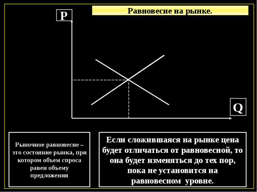 Р Q Рыночное равновесие – это состояние рынка, при котором объем спроса равен...