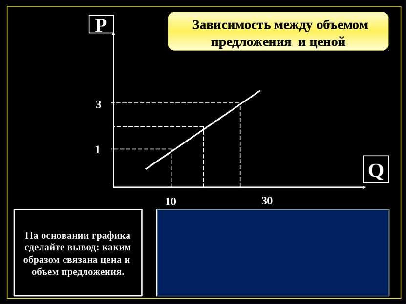 Р Q На основании графика сделайте вывод: каким образом связана цена и объем п...