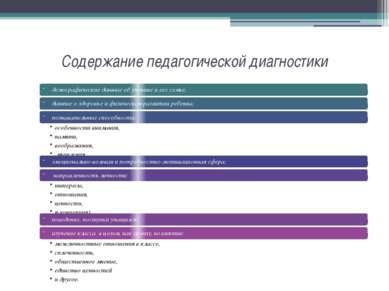 Содержание педагогической диагностики