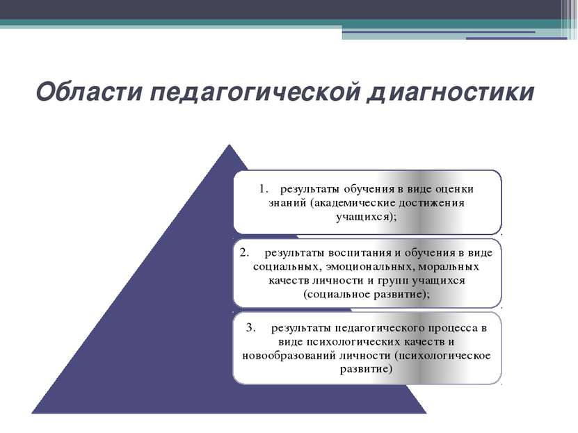 Области педагогической диагностики