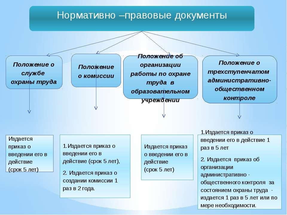 Нормативно –правовые документы  Издается приказ о введении его в действие (с...