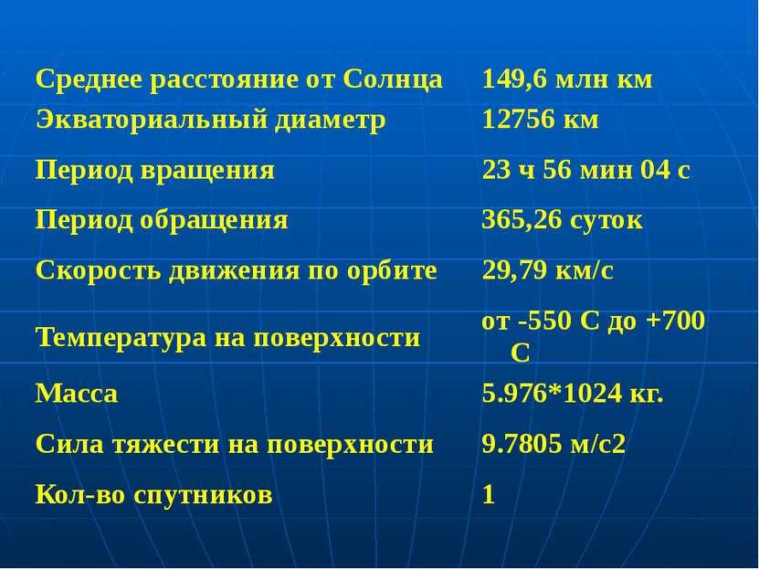 Среднее расстояние от Солнца 149,6 млн км Экваториальный диаметр 12756 км Пер...