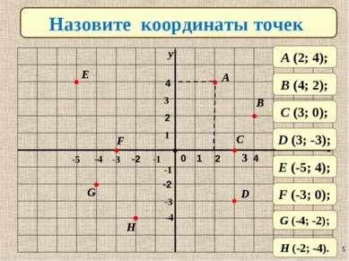 Назовите координаты точек A B C D H G F E 0 1 -2 2 4 -2 2 4 A (2; 4); B (4; 2...
