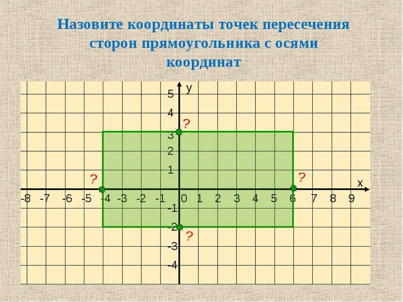 Назовите координаты точек пересечения сторон прямоугольника с осями координат...