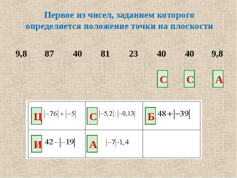 Первое из чисел, заданием которого определяется положение точки на плоскости ...