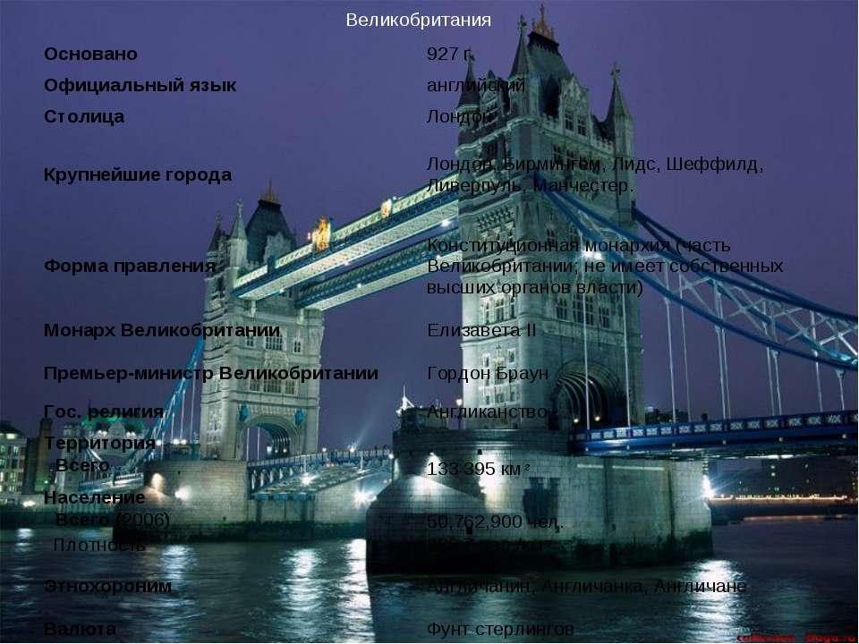 Великобритания Основано 927 г. Официальный язык английский Столица Лондон Кру...