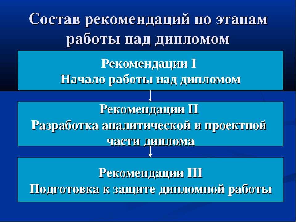 Состав рекомендаций по этапам работы над дипломом Рекомендации I Начало работ...