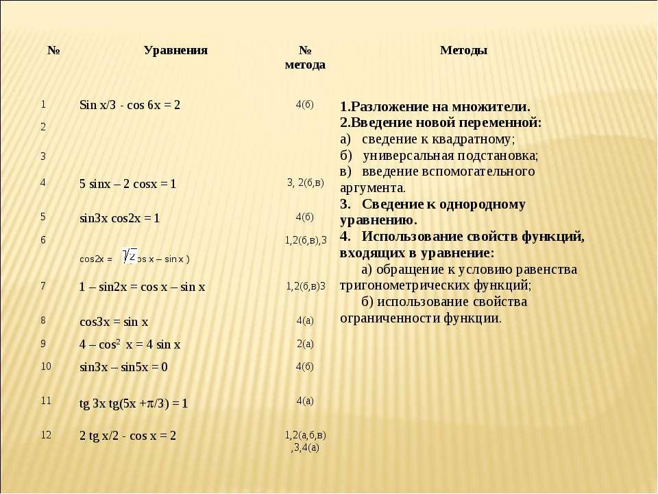 № Уравнения № метода Методы 1 Sin x/3 - cos 6x = 2 4(б) 1.Разложение на множи...