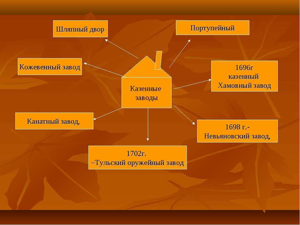 Казенные заводы 1696г казенный Хамовный завод 1702г. –Тульский оружейный заво...