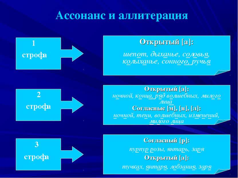 Ассонанс и аллитерация 1 строфа 2 строфа 3 строфа Открытый [a]: шепот, дыхань...