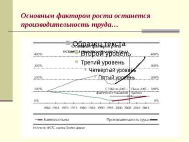 Основным фактором роста останется производительность труда…