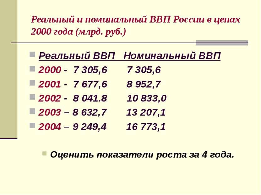 Реальный и номинальный ВВП России в ценах 2000 года (млрд. руб.) Реальный ВВП...
