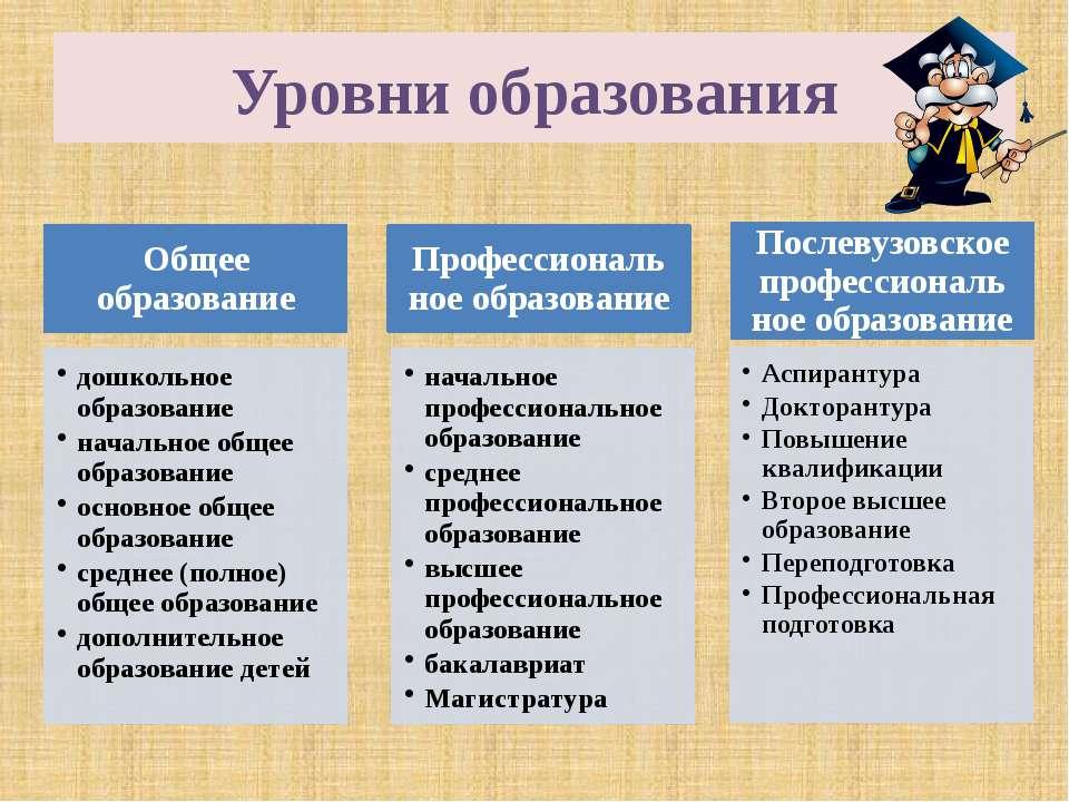 Уровни образования