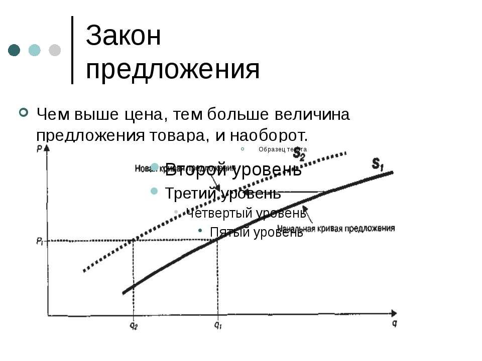 Закон предложения Чем выше цена, тем больше величина предложения товара, и на...