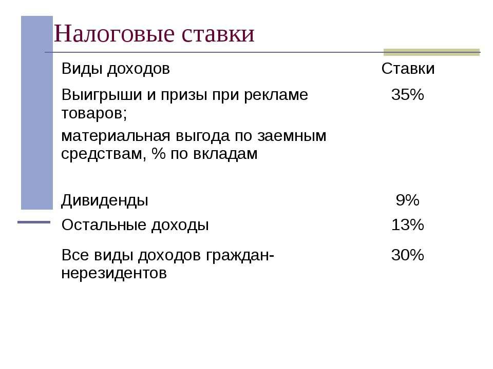 Налоговые ставки Виды доходов Ставки Выигрыши и призы при рекламе товаров; ма...
