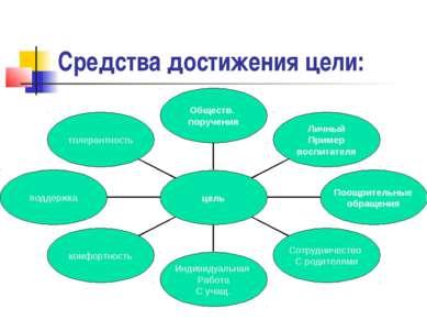 Средства достижения цели: