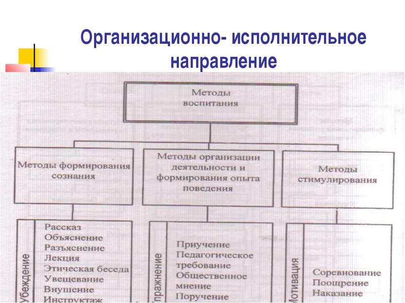 Организационно- исполнительное направление