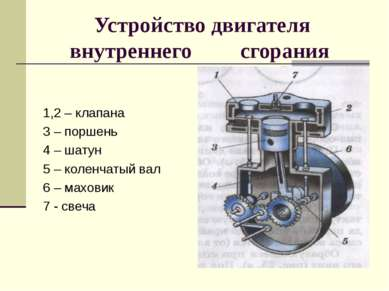 Устройство двигателя внутреннего сгорания 1,2 – клапана 3 – поршень 4 – шатун...