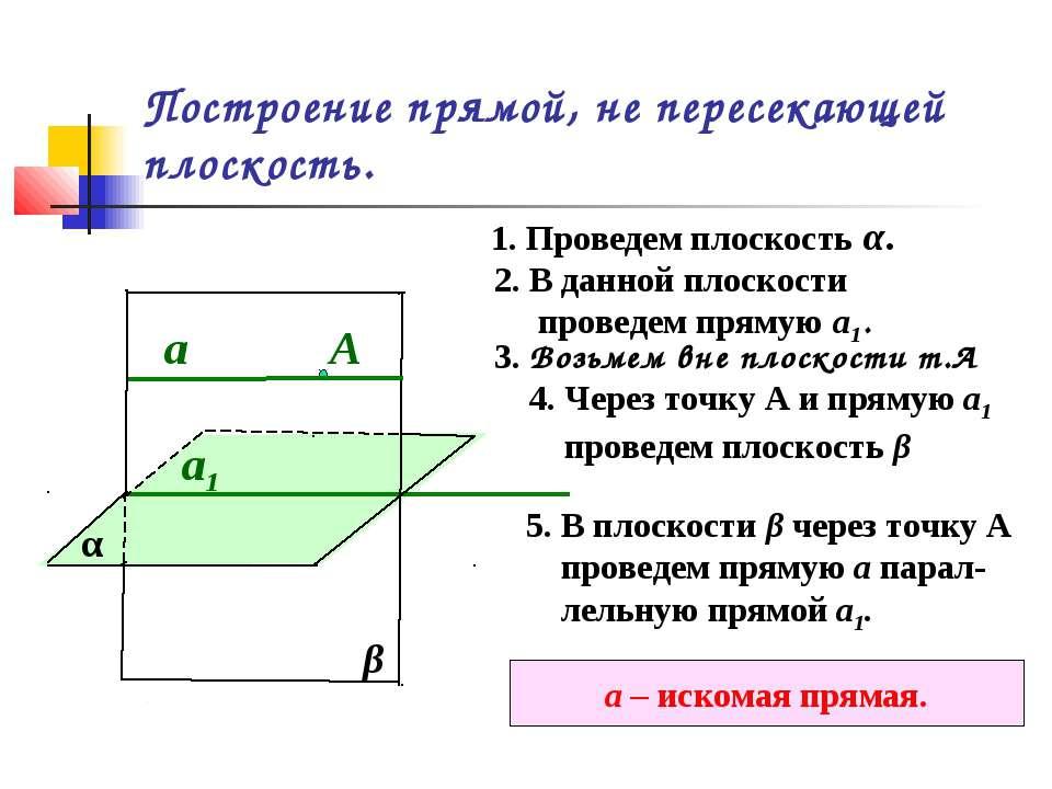Построение прямой, не пересекающей плоскость. α 1. Проведем плоскость α. 2. В...