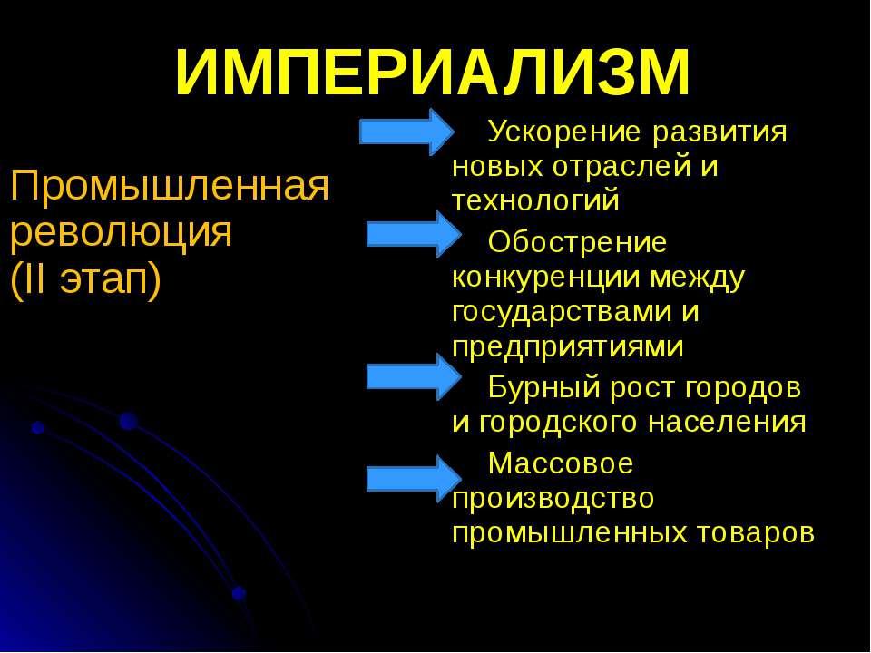ИМПЕРИАЛИЗМ Промышленная революция (II этап) Ускорение развития новых отрасле...