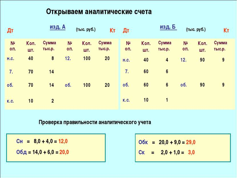 Открываем аналитические счета Проверка правильности аналитического учета изд....