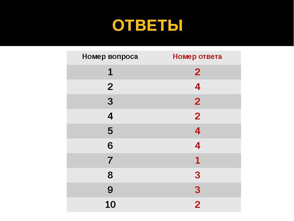 ОТВЕТЫ Номер вопроса Номер ответа 1 2 2 4 3 2 4 2 5 4 6 4 7 1 8 3 9 3 10 2