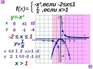 1 х у 0 -3 -2 -1 -4 -1 -4 1 2 3 4 f(x)= -x²,если -2≤х≤1 ,если х>1 0 0 ±1 -1 ±...