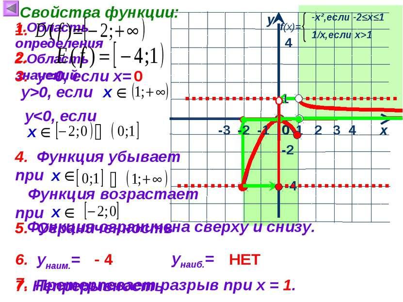 1 х у 0 Свойства функции: 1.Область определения 4 4 -2 -4 2.Область значений ...