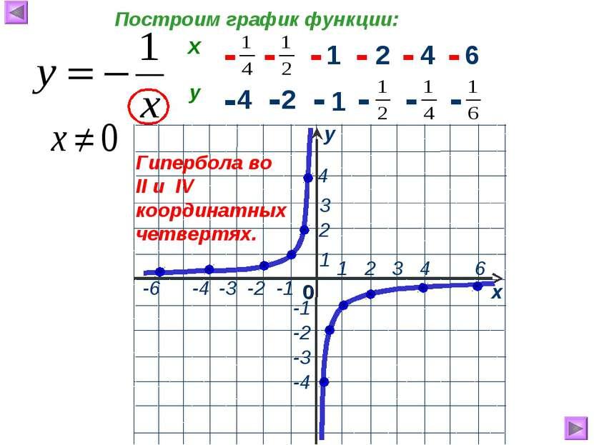 1 2 4 6 4 2 1 - - - - - - - - - - - - Гипербола во II и IV координатных четве...