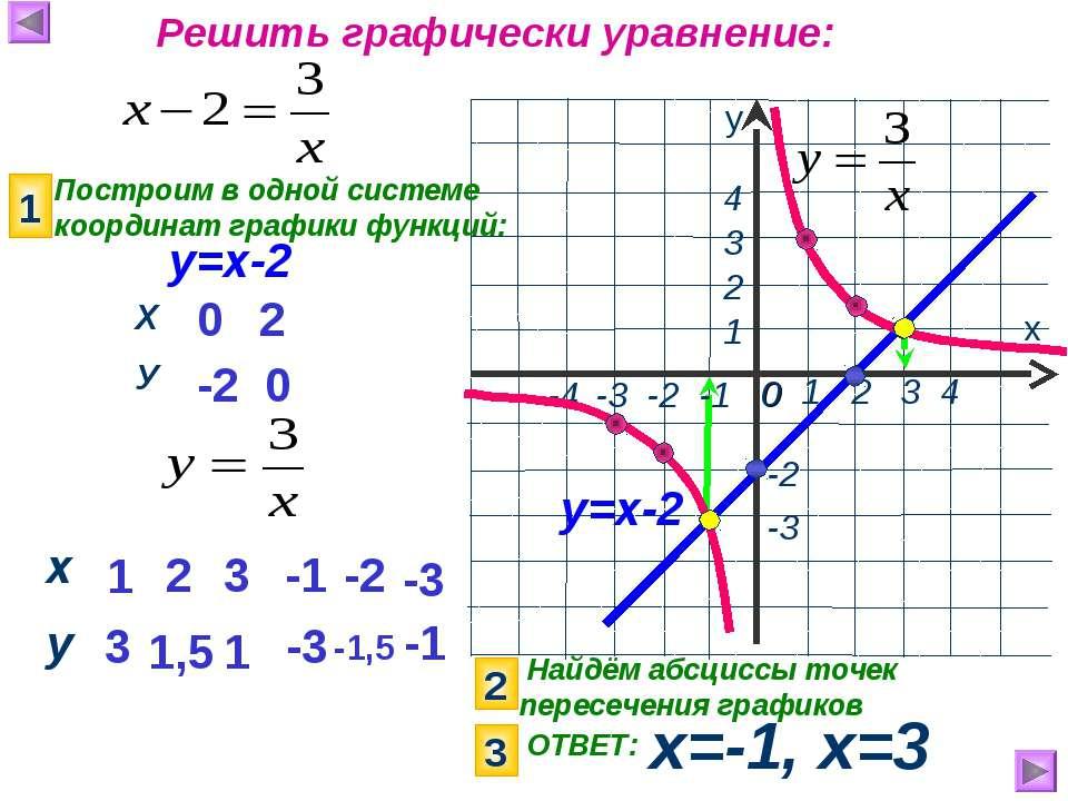 Найдём абсциссы точек пересечения графиков х=-1, х=3 х у 1 2 3 4 0 -3 1 2 4 Р...