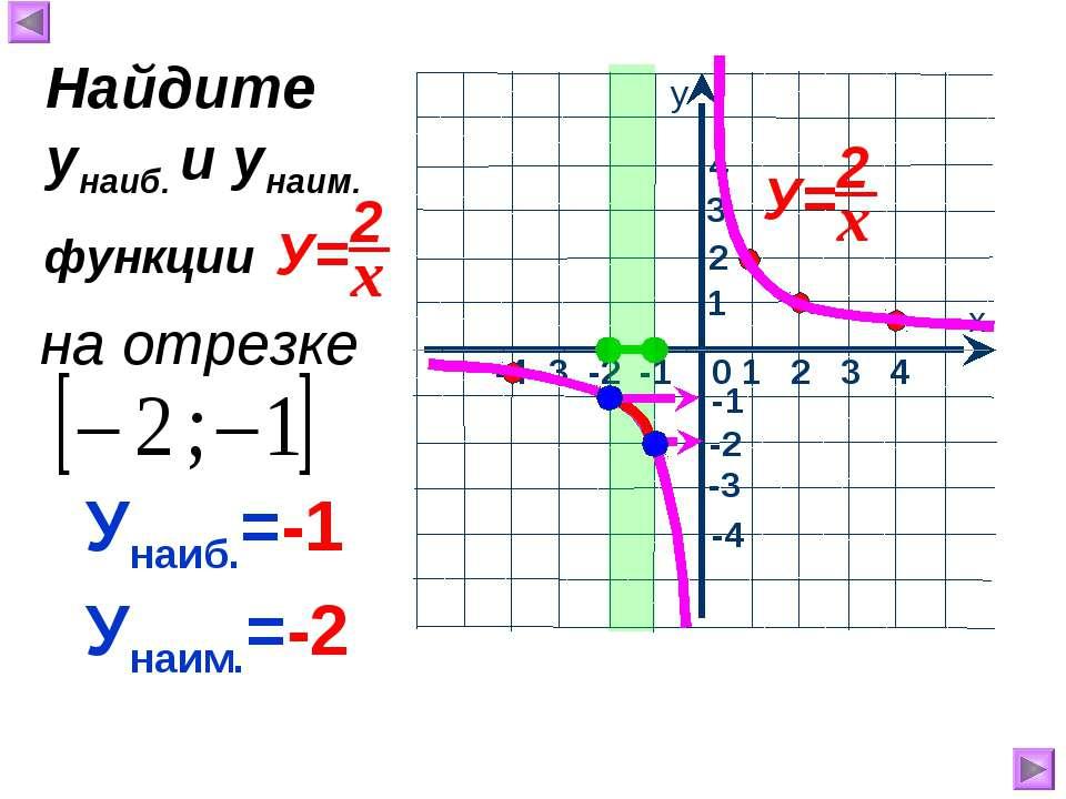Унаиб.=-1 Унаим.=-2 Найдите унаиб. и унаим. на отрезке функции
