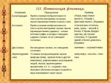 III. Поэтическая фонетика. № Название Определение Пример 1. Аллитерация Приём...