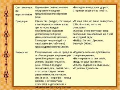 Синтаксический параллелизм Одинаковое синтаксическое построение соседних пред...