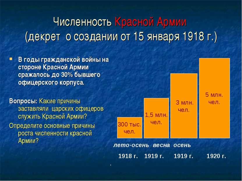 Численность Красной Армии (декрет о создании от 15 января 1918 г.) В годы гра...