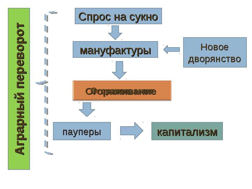 Спрос на сукно мануфактуры Новое дворянство Аграрный переворот капитализм пау...