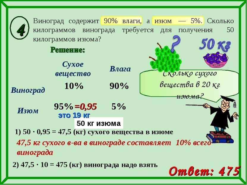 это 19 кг 90% 95% 10% Виноград содержит 90% влаги, а изюм — 5%. Сколько кило...