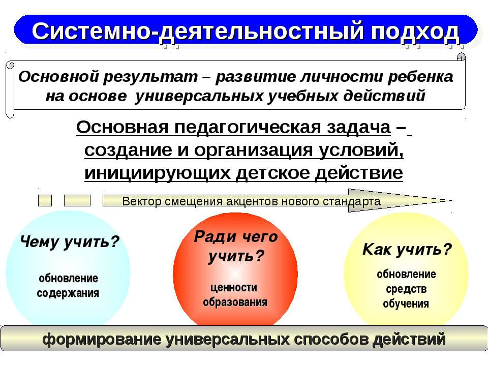 Основная педагогическая задача – создание и организация условий, инициирующих...